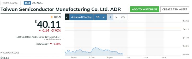 台積電ADR暴跌3.7%