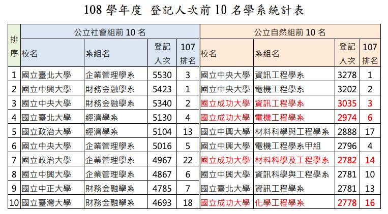 20190807-108學年度登記人次前10名學系統計表。(大學考試入學分發委員會提供)
