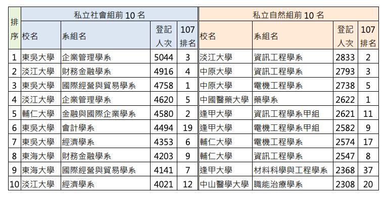 20190807-(大學考試入學分發委員會提供)