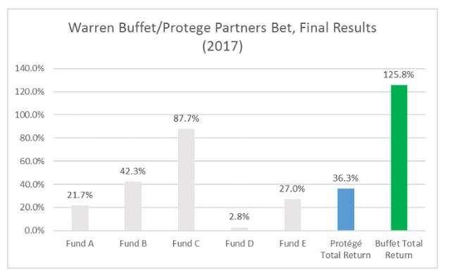 2017年美國五支基金的平均報酬率