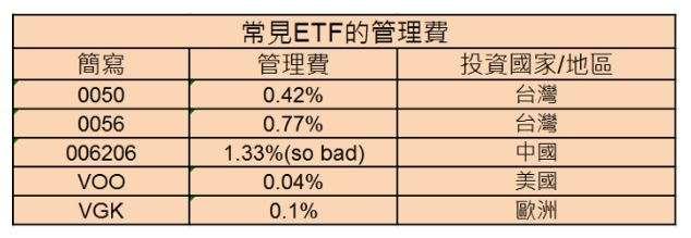ETF低成本的優勢