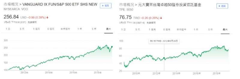 台灣ETF:0050以及美國ETF:VOO