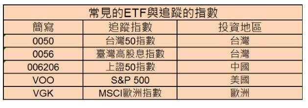 常見的ETF基金與他們追蹤的指數