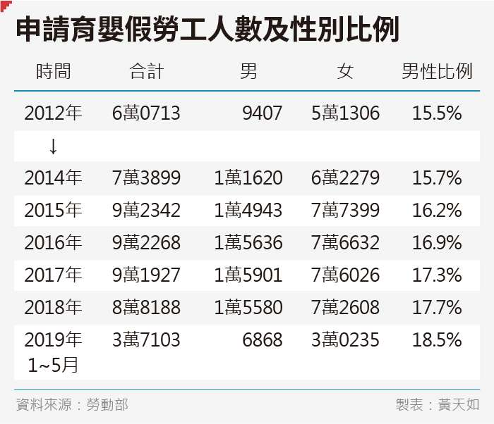20190808-SMG0035-黃天如_B申請育嬰假勞工人數及性別比例