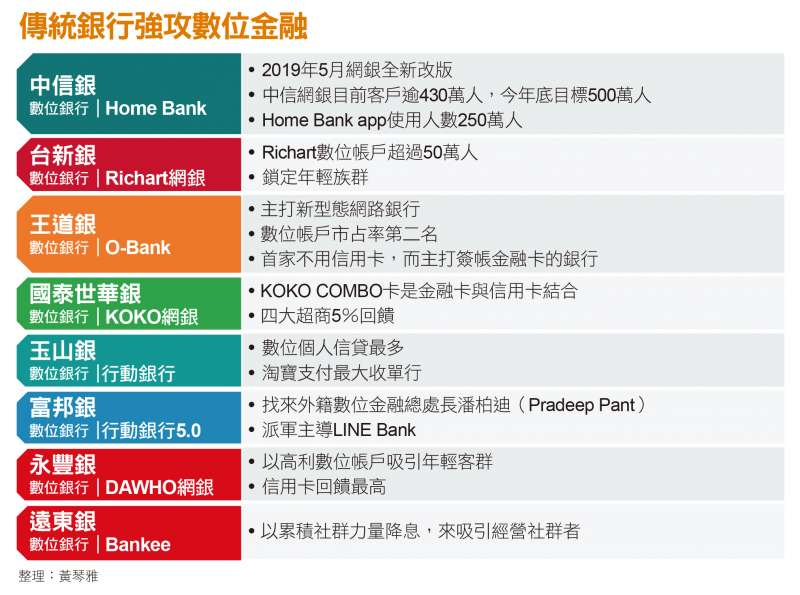 傳統銀行強攻數位金融