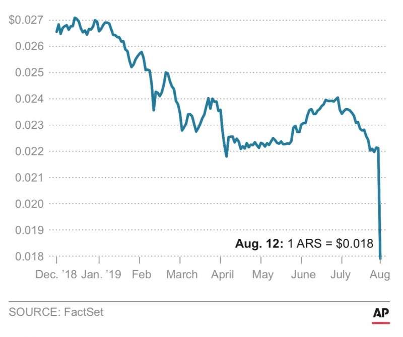 阿根廷總統初選的結果引發國際市場疑慮,股市、匯率雙雙重跌,阿根廷比索兌美元一度刷新盤中歷史低點至61.99比索。(美聯社)