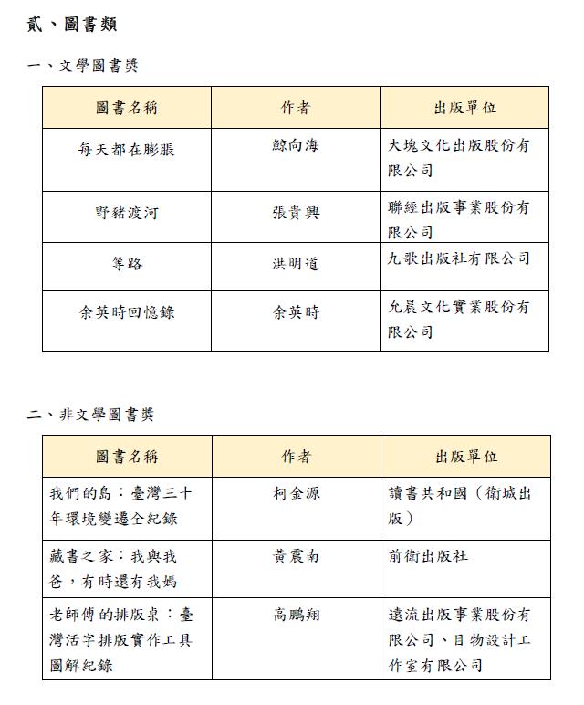 20190813-第43屆金鼎獎文學圖書獎、非文學圖書獎得獎名單公布。(文化部提供)