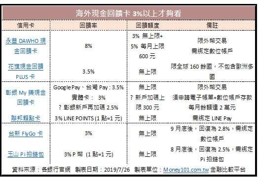 表1-海外消費(不限定指定國家):3%回饋無上限