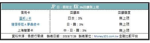 表二-日、韓消費:3%回饋無上限
