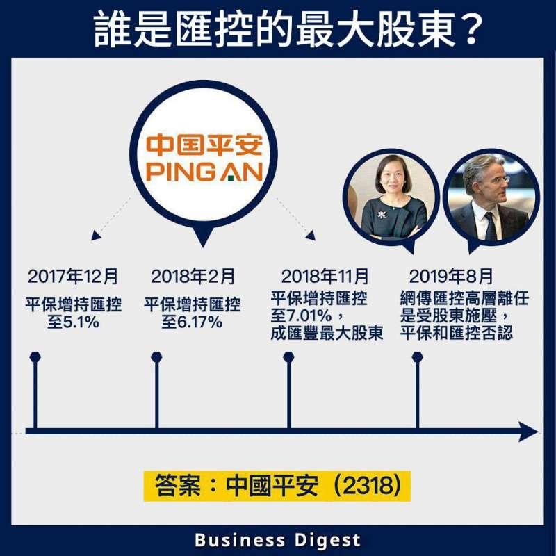一圖財經》誰是匯豐控股最大股東?