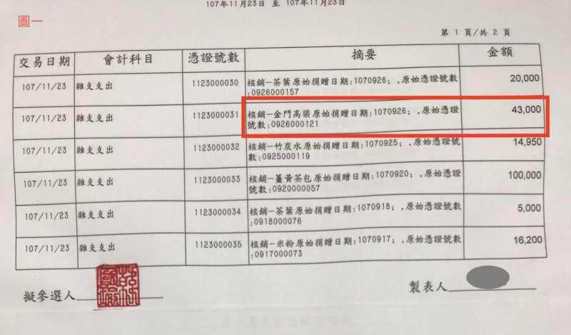 20190814-韓辦出示記錄,價值金額43000元的金門高粱,捐贈日期是107年9月26日。(韓國瑜競選辦公室提供)