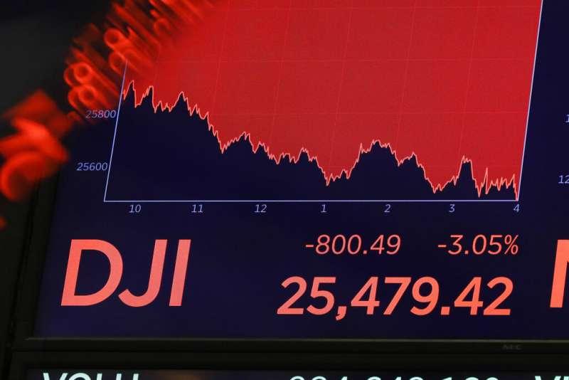 隨著美國債市浮現經濟衰退訊號,美股道瓊指數14日暴跌800點,創今年最糟單日表現。(美聯社)