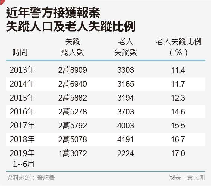 20190816-SMG0035-黃天如_D近年警方接獲報案失蹤人口及老人失蹤比例