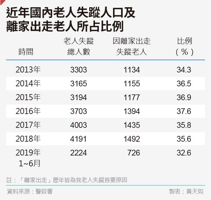 20190816-SMG0035-黃天如_C近年國內老人失蹤人口及離家出走老人所占比例