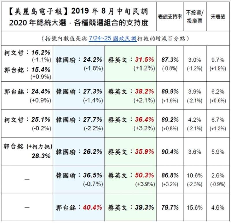 美麗島電子報8月16日公布民調,針對總統大選及政黨支持進行調查。
