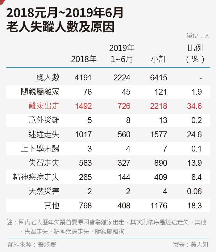 20190816-SMG0035-黃天如_A2018元月~2019年6月-老人失蹤人數及原因