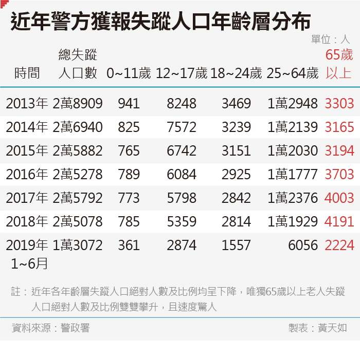 20190816-SMG0035-黃天如_B近年警方獲報失蹤人口年齡層分布
