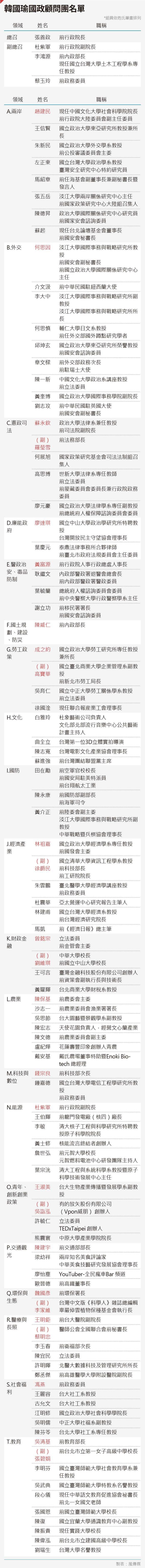 20190816-SMG0035-韓國瑜國政顧問團名單