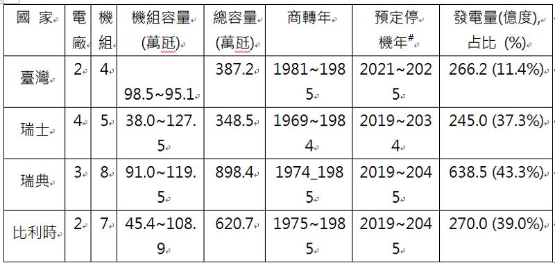 表4,核能發電狀況。國際原子能總署網頁, 2018年數據。
