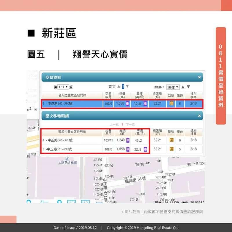 實價揭露0811:新莊新屋房價竟比老屋便宜!