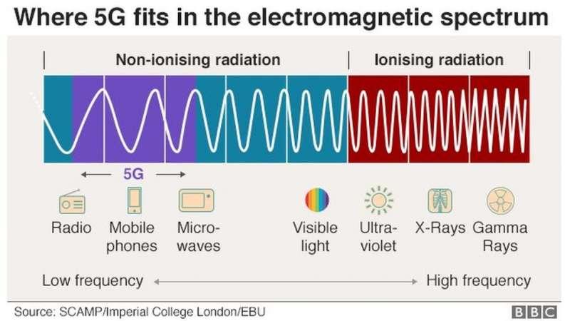 要澄清圍繞5G的健康擔憂,還需要知道電磁頻譜中的游離輻射與非游離輻射的區分(圖/BBC)