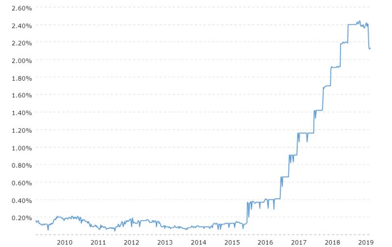 金融海嘯後聯準會使出QE(量化寬鬆),聯邦基金利率(FED Fund Rate)因此多年逼近零,直到2018年才快速升息。(圖片來源:macrotrends)