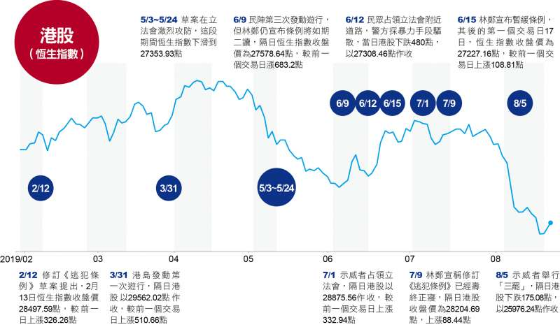 反送中期間港股變化