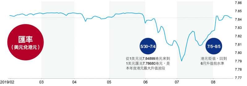 反送中期香港匯率變化