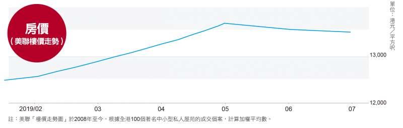 反送中期香港房價變化