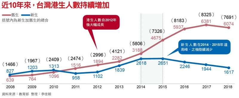 近10年來,台灣港生人數持續增加