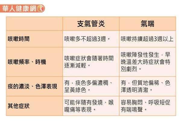 支氣管炎與氣喘的症狀差異。(圖片資料/由衛福部雙和醫院胸腔內科主任馮博皓醫師提供)