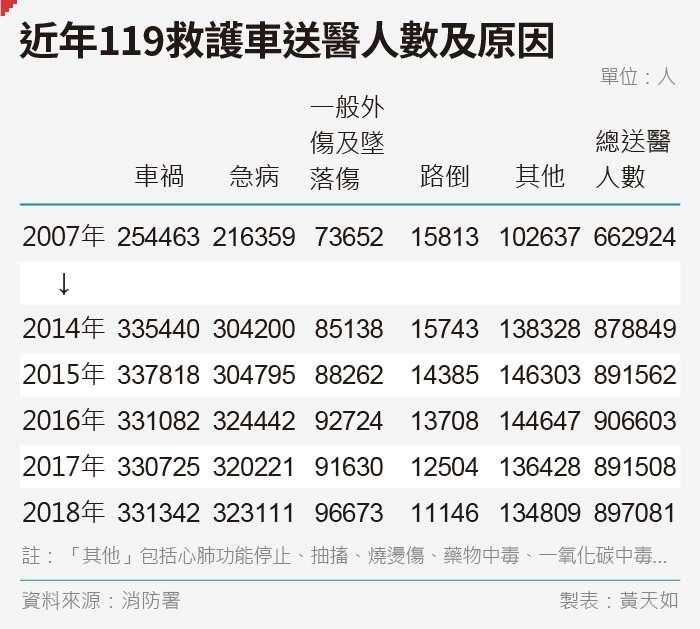 20190823-SMG0035-黃天如_a近年119救護車送醫人數及原因