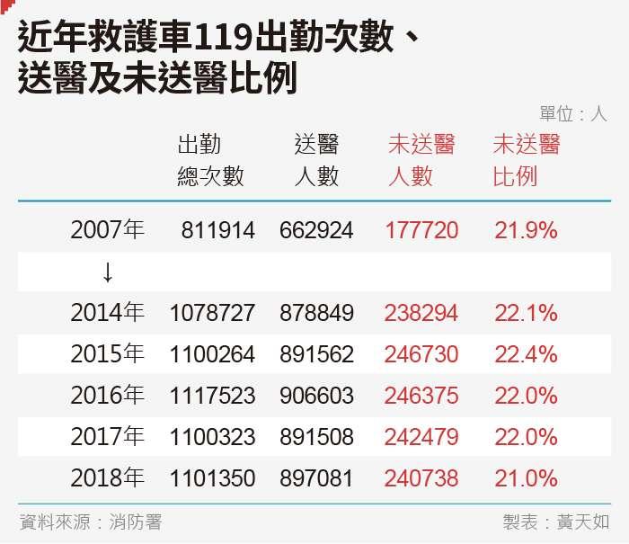 20190823-SMG0035-黃天如_b近年救護車119出勤次數、送醫及未送醫比例