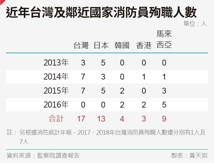 20190823-SMG0035-黃天如_c近年台灣及鄰近國家消防員殉職人數