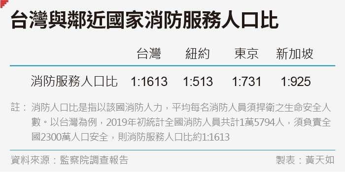 20190823-SMG0035-黃天如_d台灣與鄰近國家消防服務人口比
