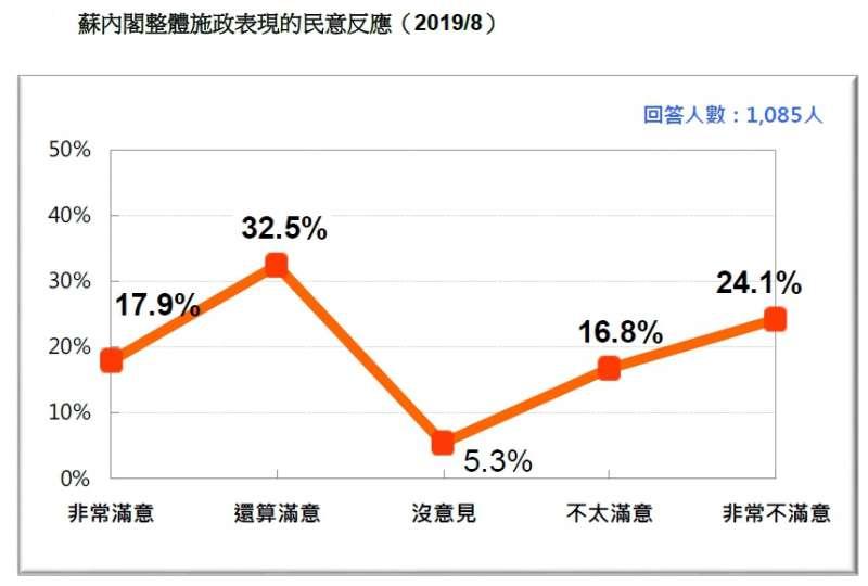 20190824-蘇內閣整體施政表現的民意反應(2019.08)(台灣民意基金會提供)