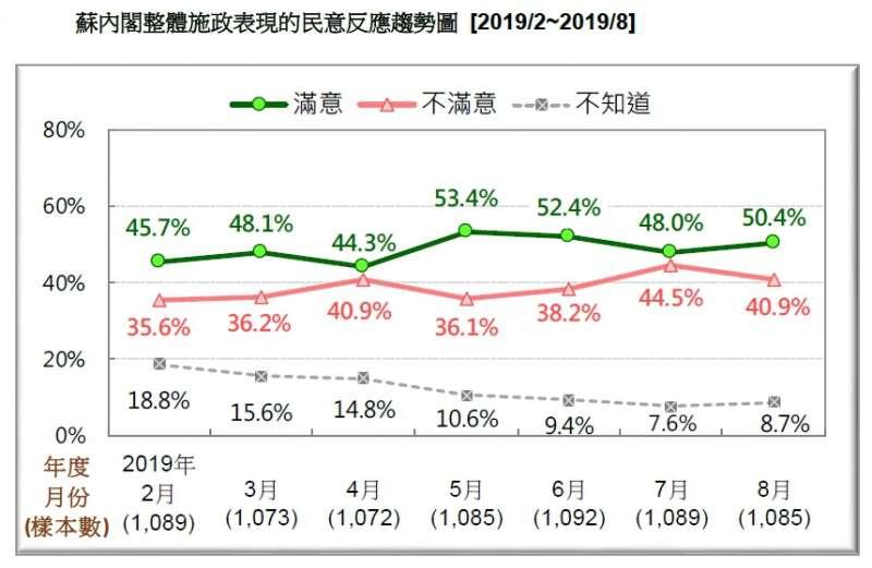 20190824-蘇內閣整體施政表現的民意反應趨勢圖(2019.02~2019.08)(台灣民意基金會提供)