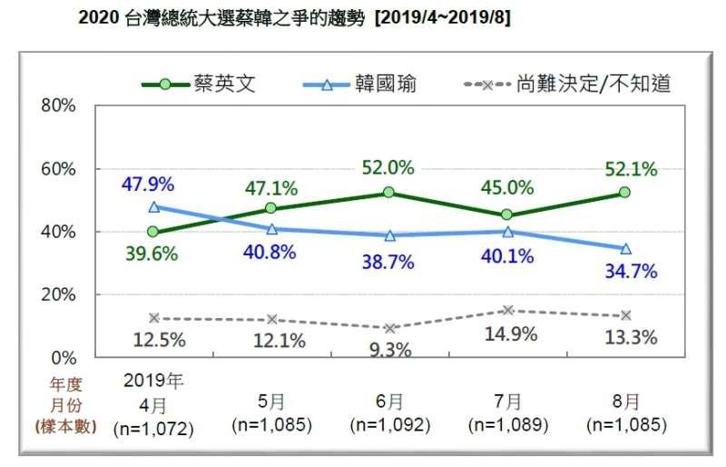 20190824-2020台灣總統大選蔡韓之爭的趨勢(2019.04~2019.08)(台灣民意基金會提供)
