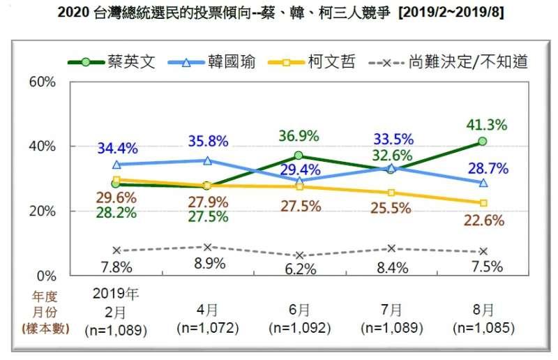20190824-2020台灣總統選民的投票傾向--蔡、韓、柯三人競爭(2019.02~2019.08)(台灣民意基金會提供)