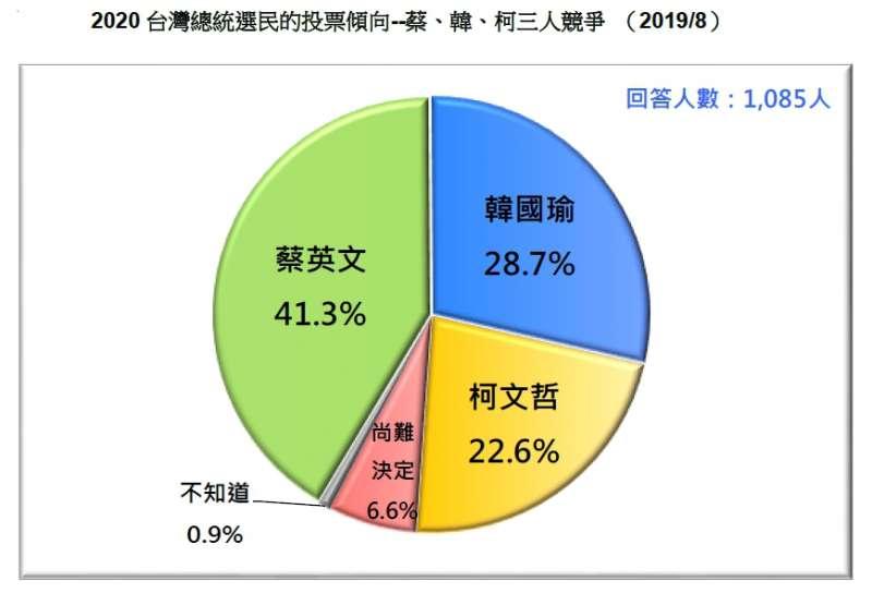 20190824-2020台灣總統選民的投票傾向--蔡、韓、柯三人競爭 (201908)(台灣民意基金會提供)