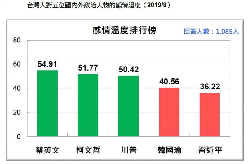 20190824-台灣人對五位國內外政治人物的感情溫度(2019.08)(台灣民意基金會提供)