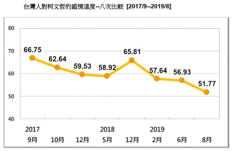 20190824-台灣人對柯文哲的感情溫度-八次比較(2017.09~2019.08)(台灣民意基金會提供)