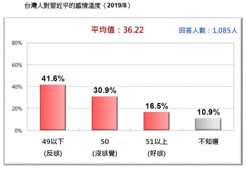20190824-台灣人對習近平的感情溫度(2019.08)(台灣民意基金會提供)