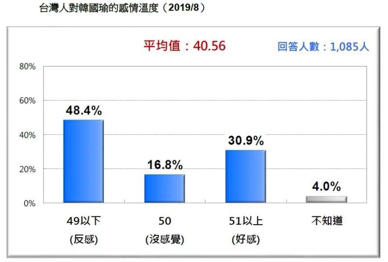 20190824-台灣人對韓國瑜的感情溫度(2019.08)(台灣民意基金會提供)