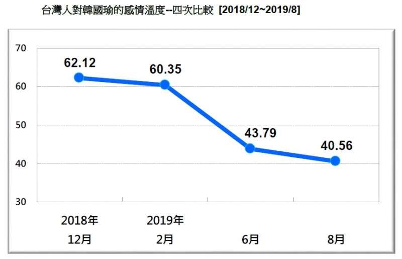 20190824-台灣人對韓國瑜的感情溫度-四次比較(2018.12~2019.08)(台灣民意基金會提供)