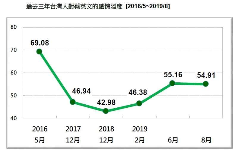 20190824-過去三年台灣人對蔡英文的感情溫度 (2016.05~2019.08)(台灣民意基金會提供)