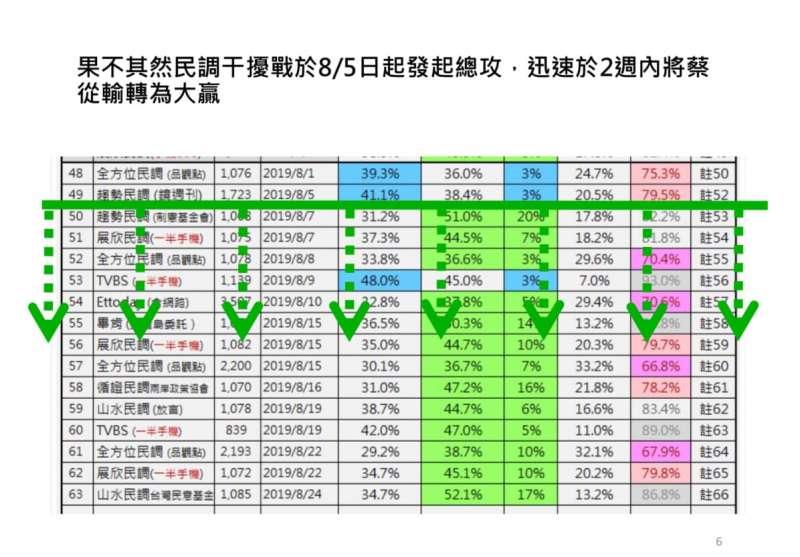 20190825-李來希 蔡民調於0805後轉為大勝(圖擷取自李來希臉書)