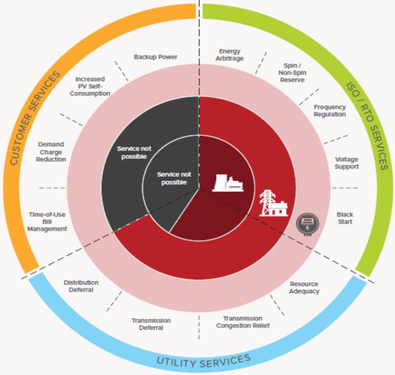 (圖一)儲能系統可行商業模式∕應用模式整理(圖/綠學院提供)