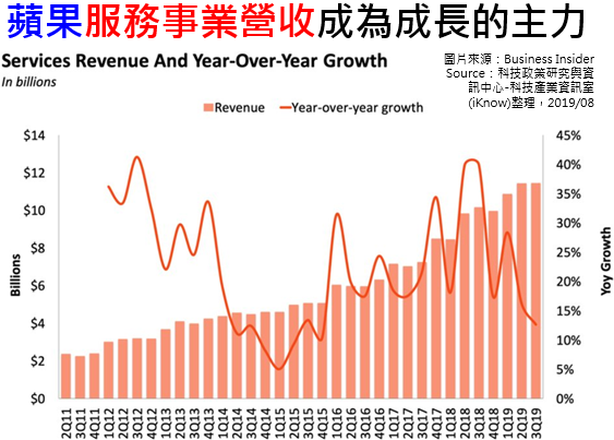 蘋果服務事業營收成為成長的主力(圖片來源:科技產業資訊室)