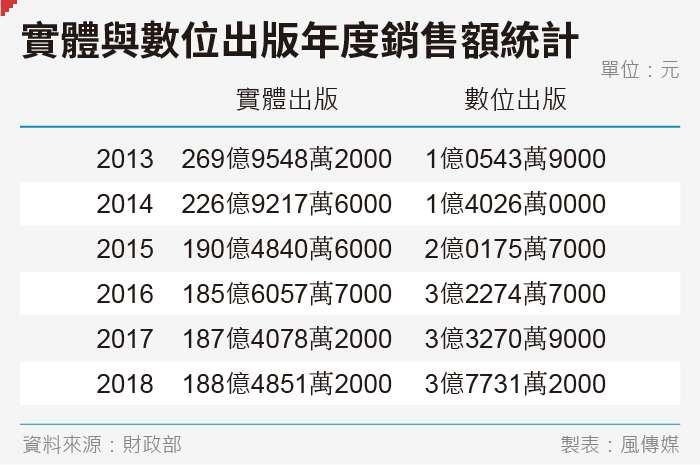 20190828-SMG0035-實體與數位出版年度銷售額統計.jpg